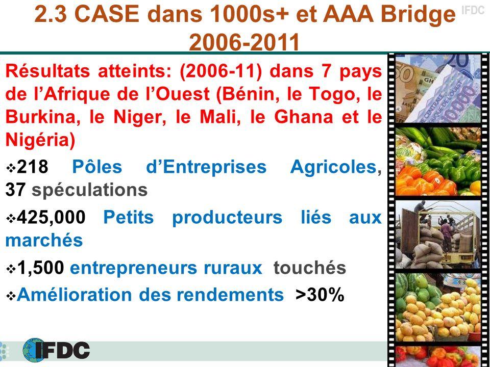 IFDC Résultats atteints: (2006-11) dans 7 pays de lAfrique de lOuest (Bénin, le Togo, le Burkina, le Niger, le Mali, le Ghana et le Nigéria) 218 Pôles