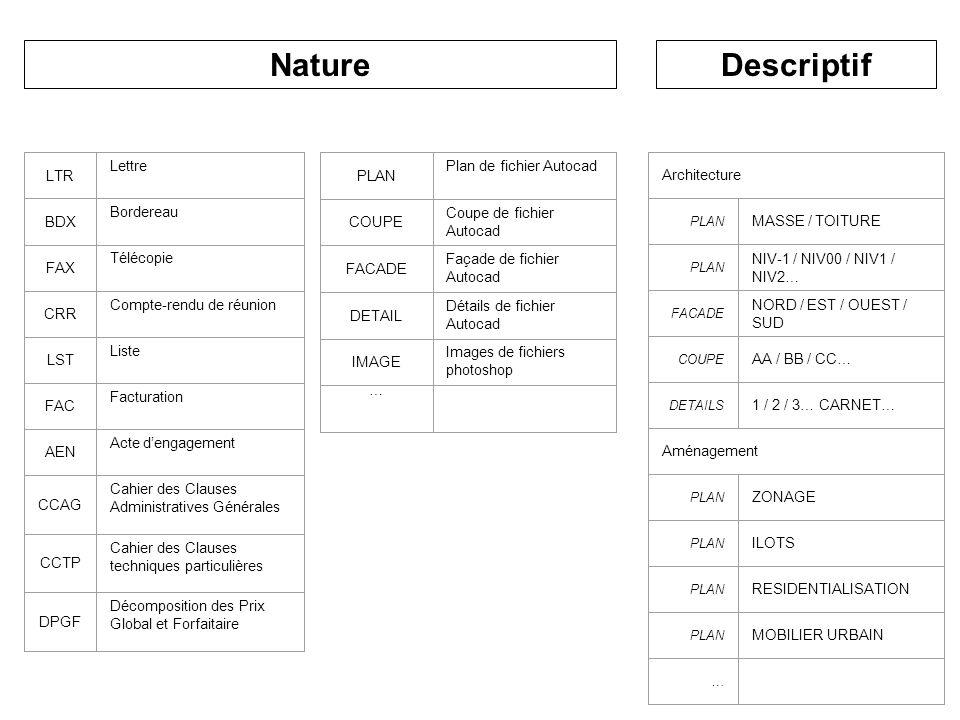 Mails Projet ou phase en cours Répertoire « Affaires » de « Dossier publics » Projet ou phase terminée Dossier équivalent du domaine « arc.ame AFFAIRES »