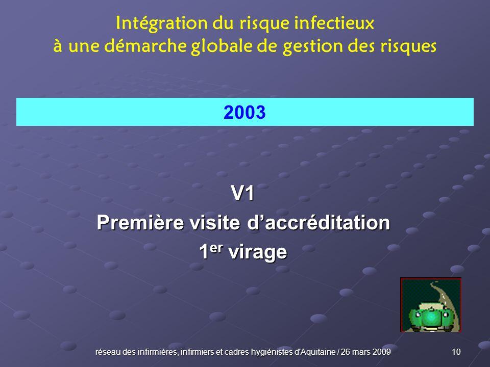 réseau des infirmières, infirmiers et cadres hygiénistes d'Aquitaine / 26 mars 2009 10 V1 Première visite daccréditation 1 er virage Intégration du ri