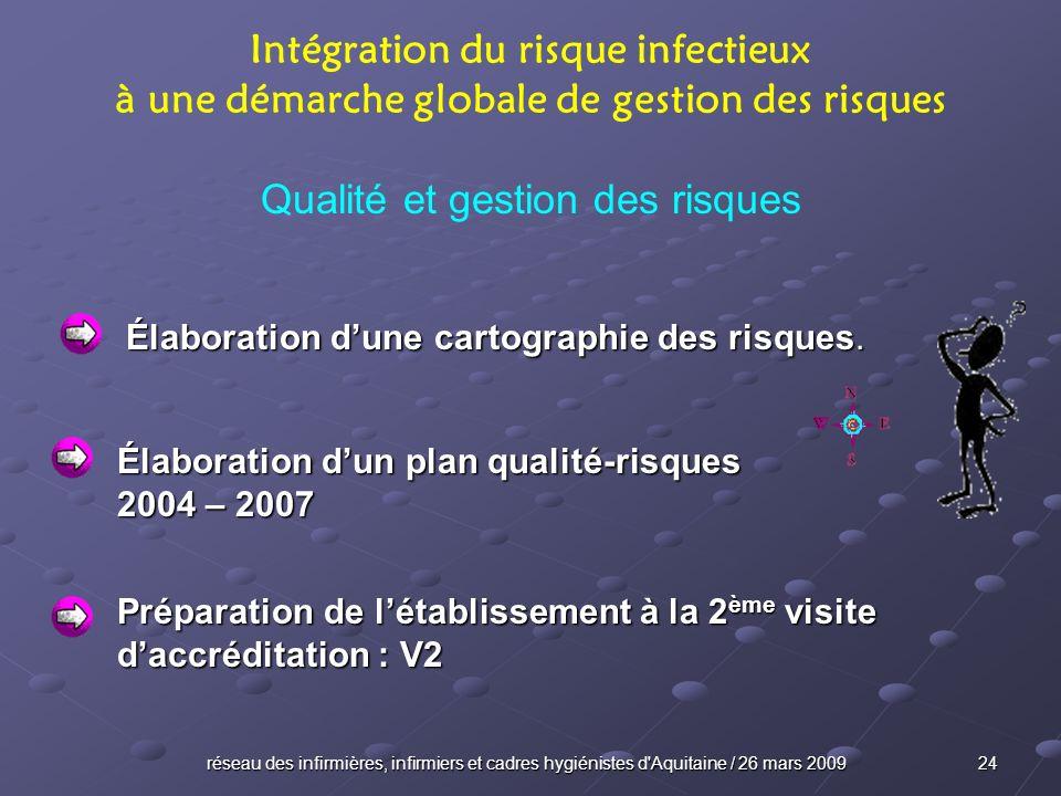 réseau des infirmières, infirmiers et cadres hygiénistes d'Aquitaine / 26 mars 2009 24 Intégration du risque infectieux à une démarche globale de gest