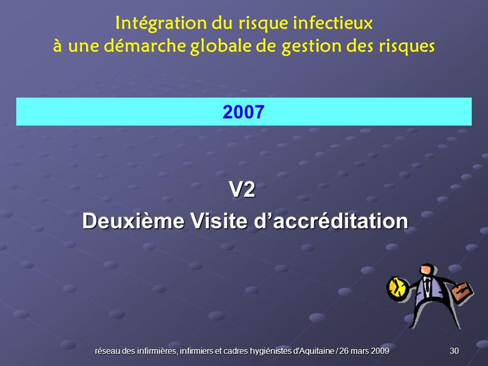 réseau des infirmières, infirmiers et cadres hygiénistes d'Aquitaine / 26 mars 2009 30 V2 Deuxième Visite daccréditation Deuxième Visite daccréditatio