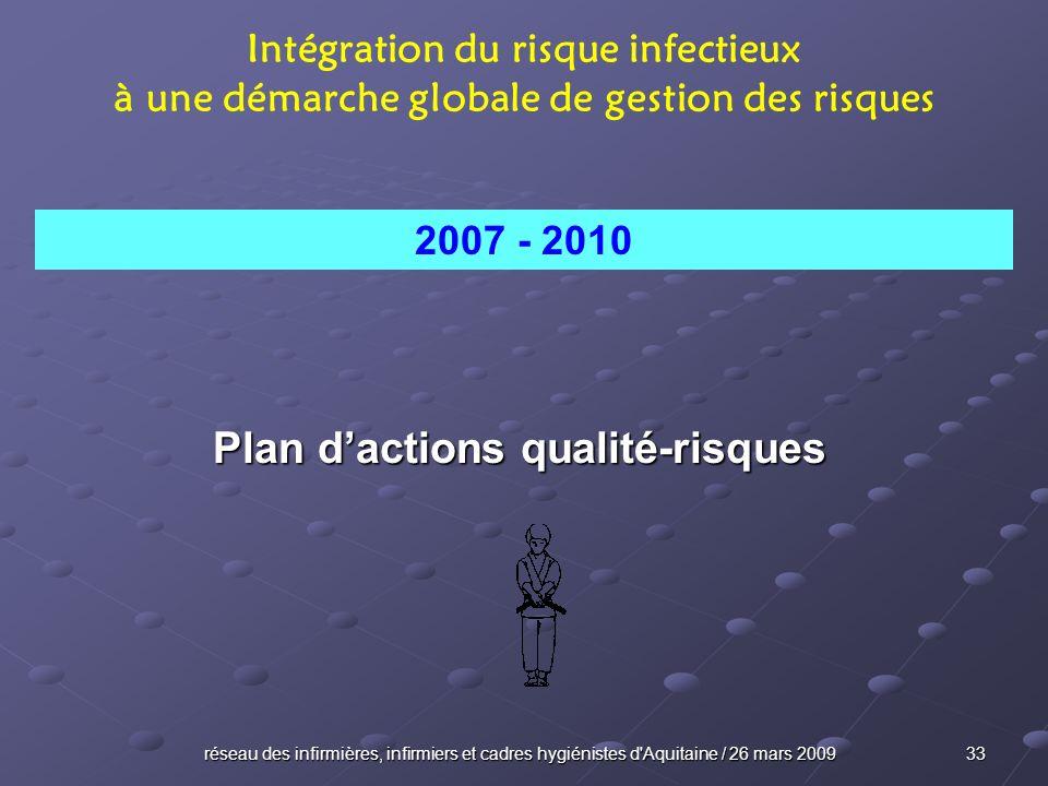 réseau des infirmières, infirmiers et cadres hygiénistes d'Aquitaine / 26 mars 2009 33 Plan dactions qualité-risques Intégration du risque infectieux