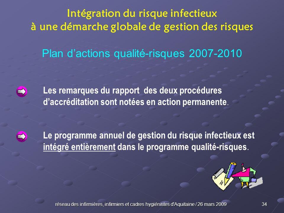réseau des infirmières, infirmiers et cadres hygiénistes d'Aquitaine / 26 mars 2009 34 Intégration du risque infectieux à une démarche globale de gest