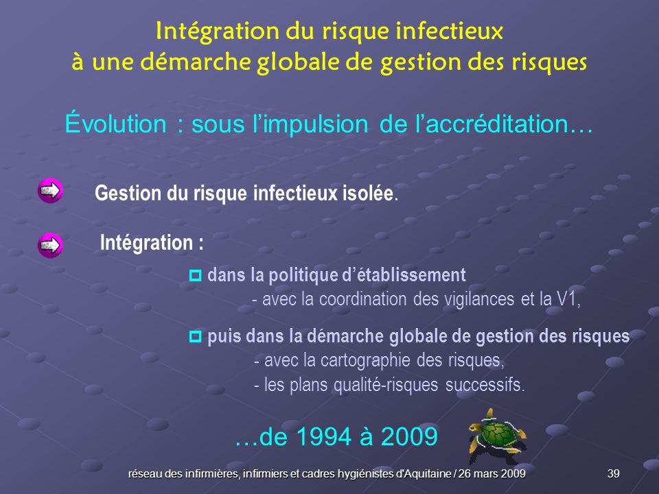 réseau des infirmières, infirmiers et cadres hygiénistes d'Aquitaine / 26 mars 2009 39 Intégration du risque infectieux à une démarche globale de gest