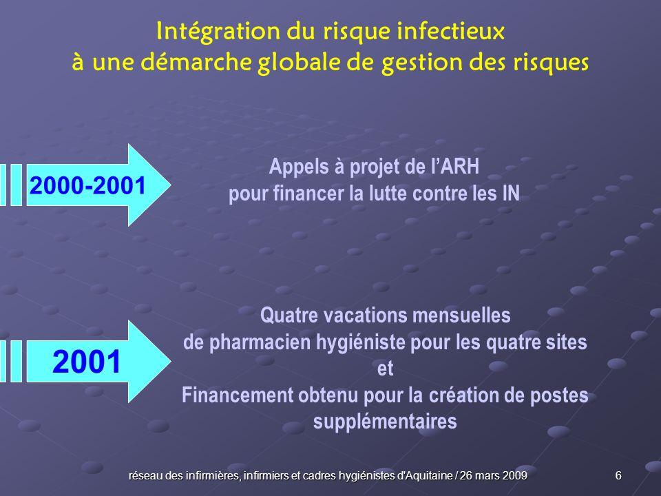 réseau des infirmières, infirmiers et cadres hygiénistes d Aquitaine / 26 mars 2009 17 Intégration du risque infectieux à une démarche globale de gestion des risques S.P.I.
