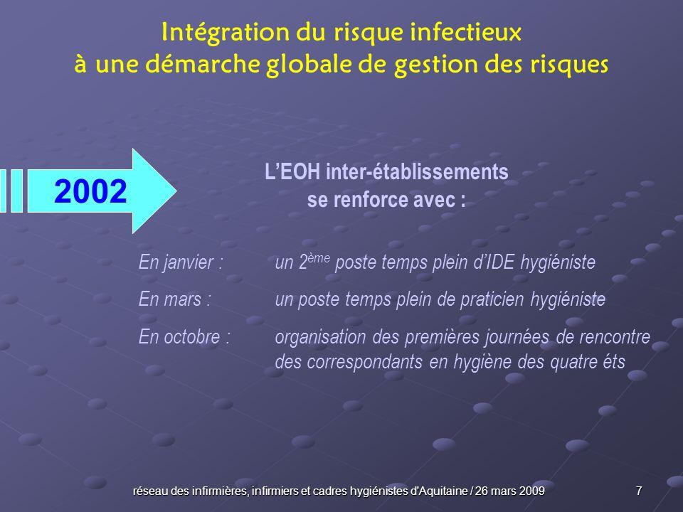 réseau des infirmières, infirmiers et cadres hygiénistes d Aquitaine / 26 mars 2009 38 ÉVOLUTION sous limpulsion de laccréditation Intégration du risque infectieux à une démarche globale de gestion des risques