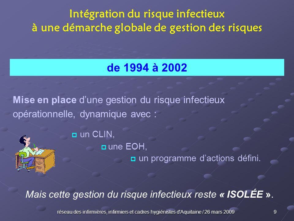 réseau des infirmières, infirmiers et cadres hygiénistes d Aquitaine / 26 mars 2009 10 V1 Première visite daccréditation 1 er virage Intégration du risque infectieux à une démarche globale de gestion des risques 2003