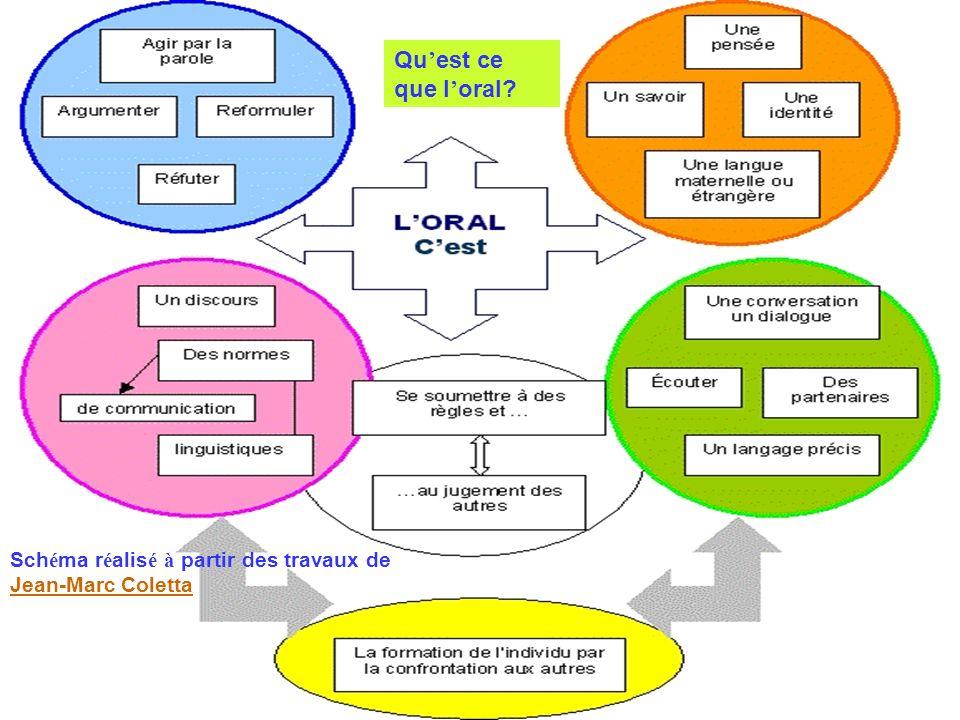 Qu est ce que l oral? Sch é ma r é alis é à partir des travaux de Jean-Marc Coletta Jean-Marc Coletta