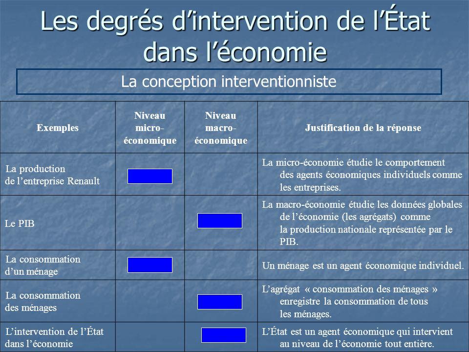 Les degrés dintervention de lÉtat dans léconomie La conception interventionniste Exemples Niveau micro- économique Niveau macro- économique Justificat