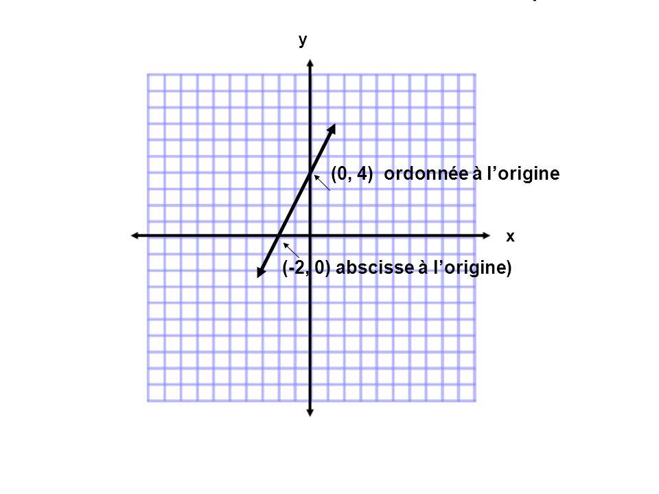 (0, 4) ordonnée à lorigine (-2, 0) abscisse à lorigine) x y