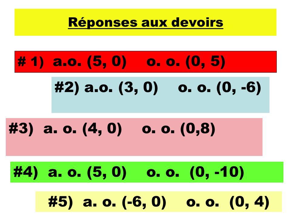 Réponses aux devoirs # 1) a.o. (5, 0) o. o. (0, 5) #2) a.o. (3, 0) o. o. (0, -6) #3) a. o. (4, 0) o. o. (0,8) #4) a. o. (5, 0) o. o. (0, -10) #5) a. o