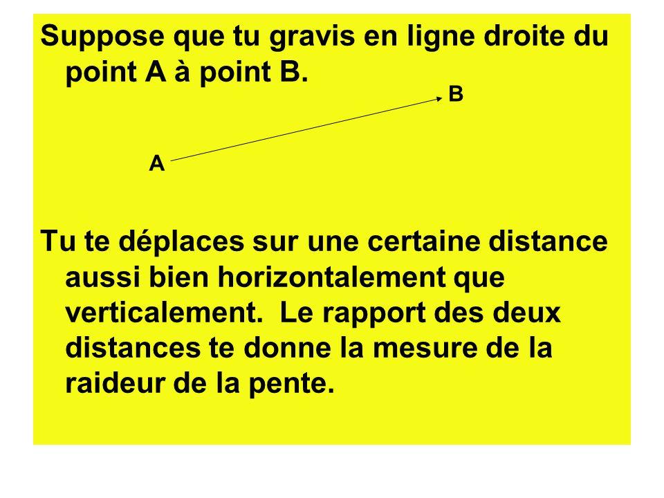 Suppose que tu gravis en ligne droite du point A à point B. Tu te déplaces sur une certaine distance aussi bien horizontalement que verticalement. Le