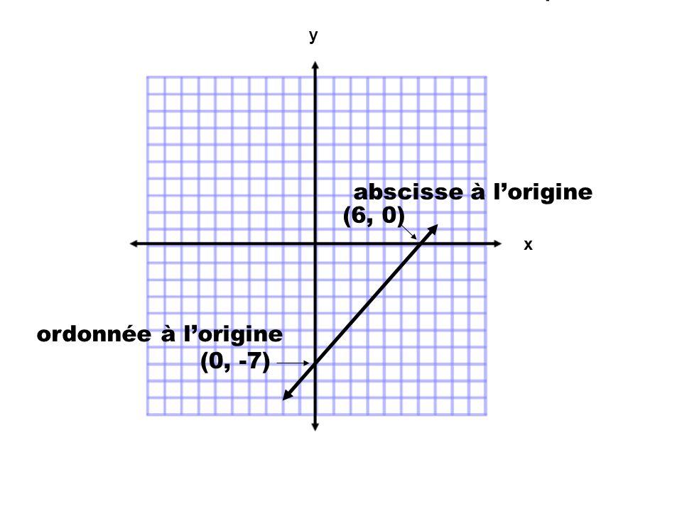 abscisse à lorigine (6, 0) ordonnée à lorigine (0, -7) x y