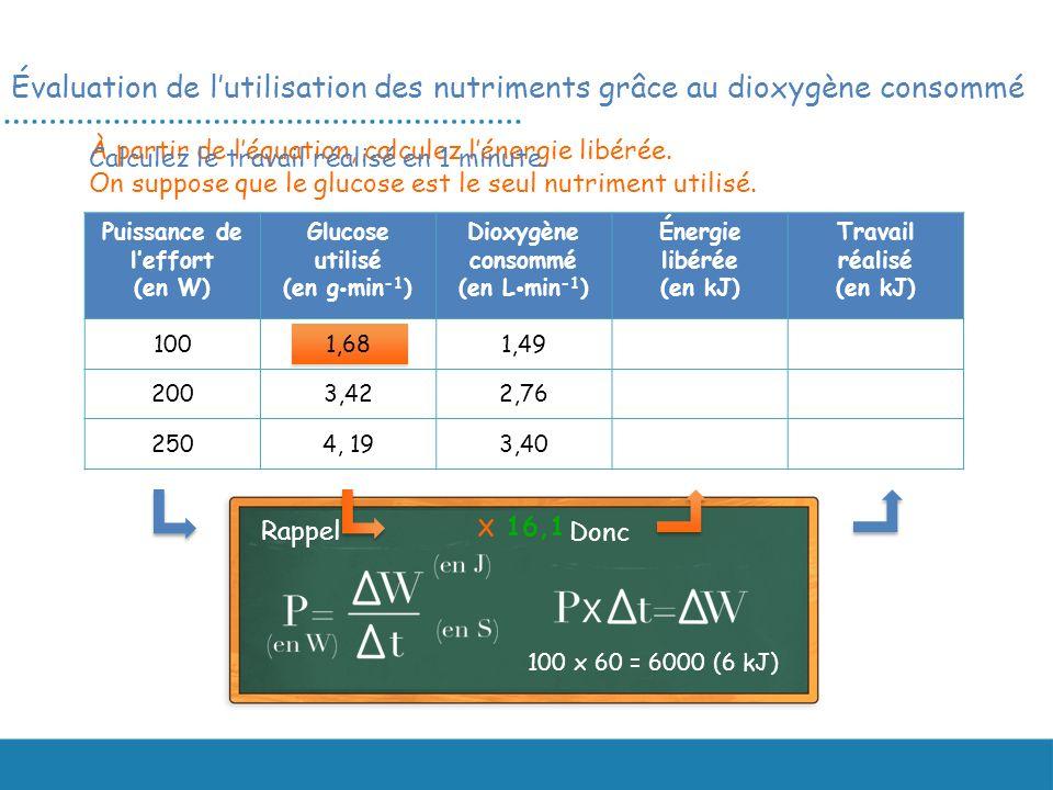 Puissance de leffort (en W) Glucose utilisé (en g min -1 ) Dioxygène consommé (en L min -1 ) Énergie libérée (en kJ) Travail réalisé (en kJ) 1001,681,