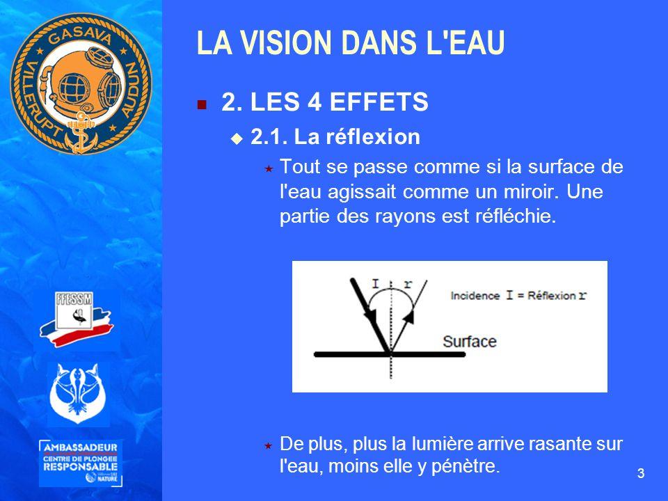 3 LA VISION DANS L'EAU 2. LES 4 EFFETS 2.1. La réflexion Tout se passe comme si la surface de l'eau agissait comme un miroir. Une partie des rayons es