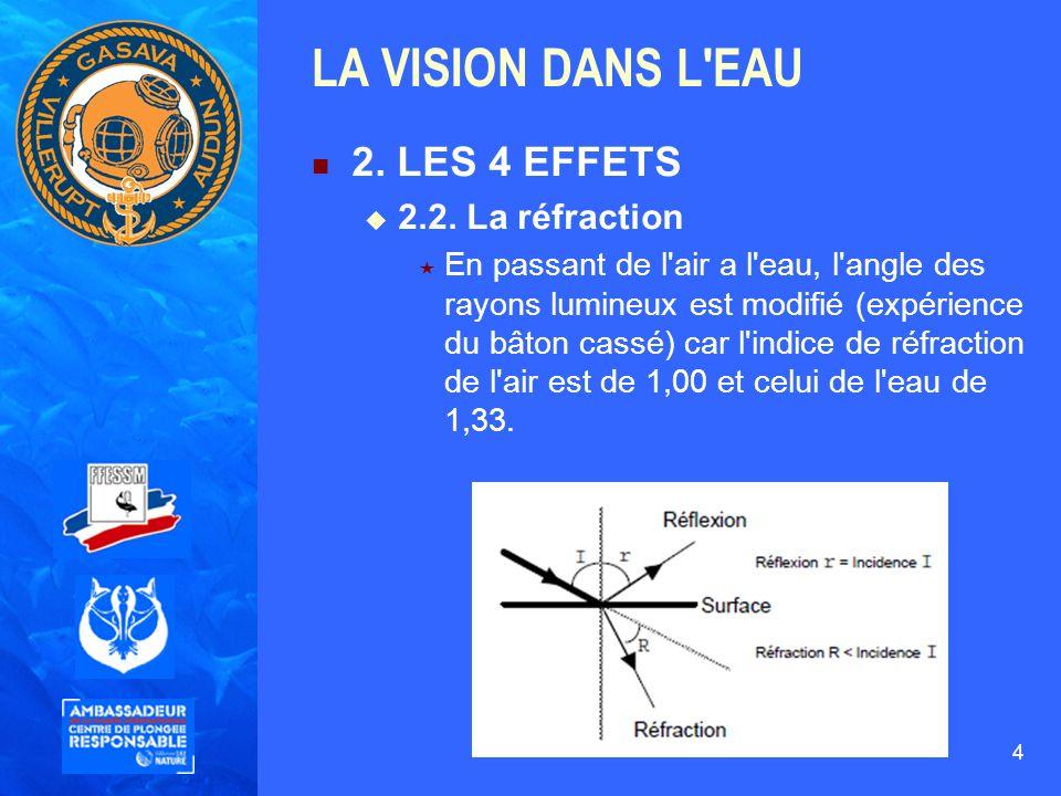 4 LA VISION DANS L'EAU 2. LES 4 EFFETS 2.2. La réfraction En passant de l'air a l'eau, l'angle des rayons lumineux est modifié (expérience du bâton ca