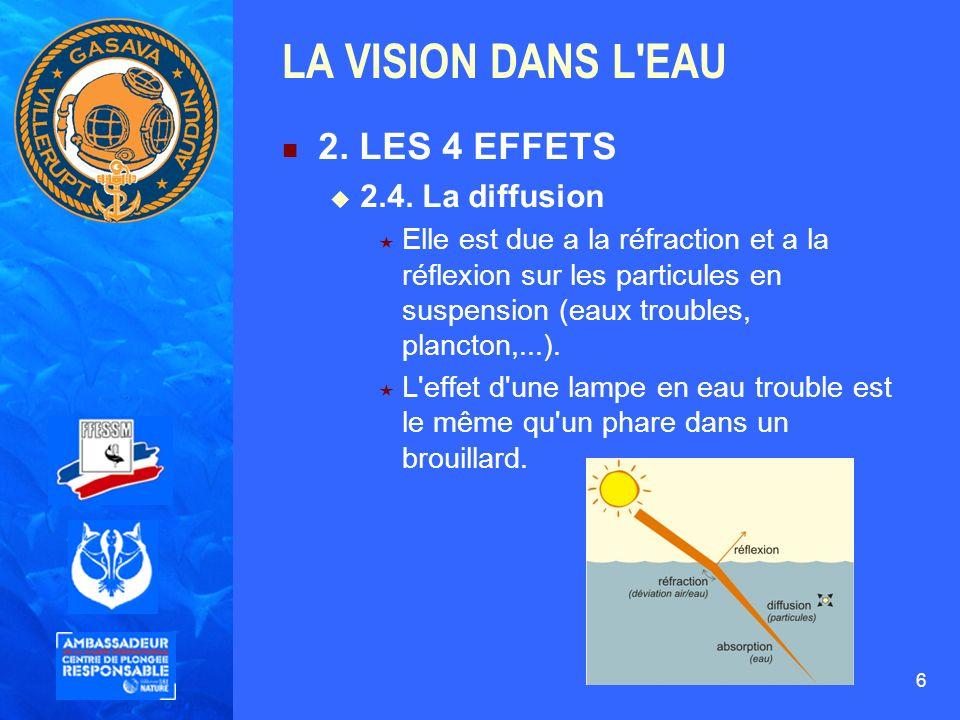 6 LA VISION DANS L'EAU 2. LES 4 EFFETS 2.4. La diffusion Elle est due a la réfraction et a la réflexion sur les particules en suspension (eaux trouble