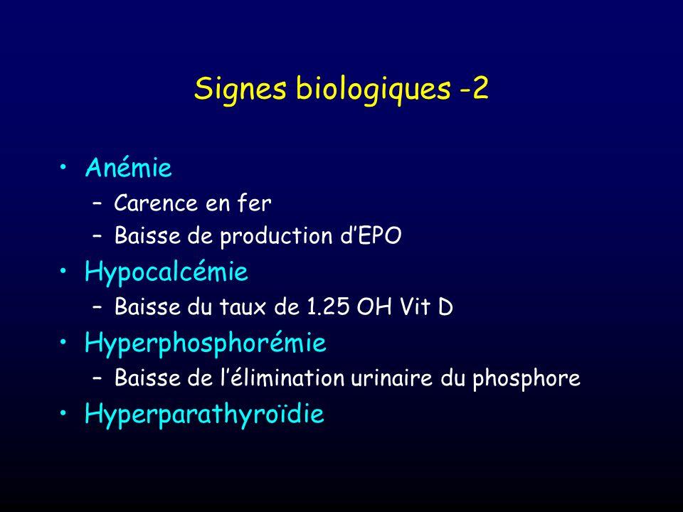Signes biologiques -2 Anémie –Carence en fer –Baisse de production dEPO Hypocalcémie –Baisse du taux de 1.25 OH Vit D Hyperphosphorémie –Baisse de lél