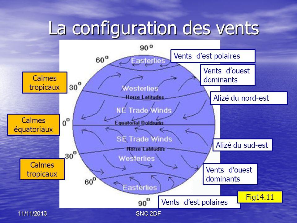 11/11/2013SNC 2DF La configuration des vents Vents douest dominants Alizé du nord-est Alizé du sud-est Vents dest polaires Calmes équatoriaux Calmes t