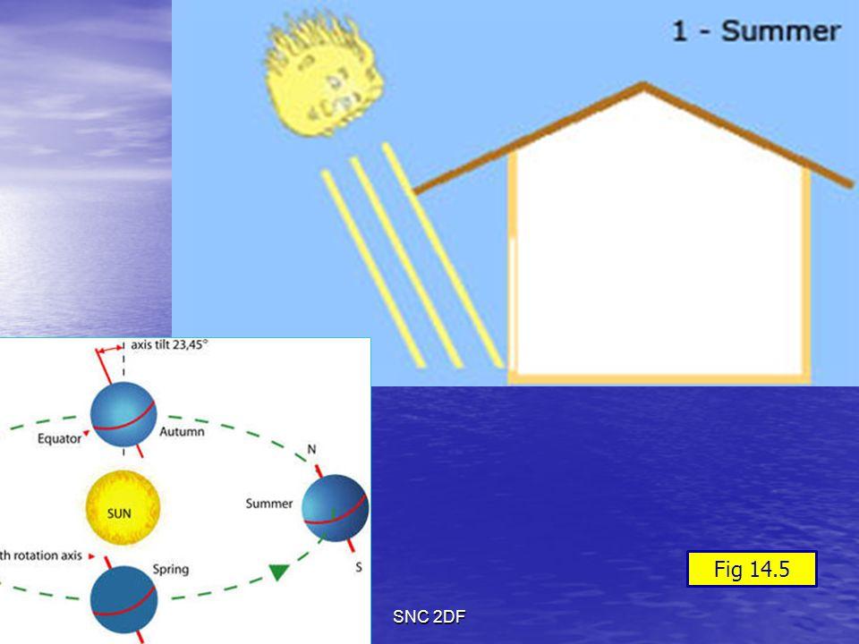 11/11/2013SNC 2DF Fig 14.5