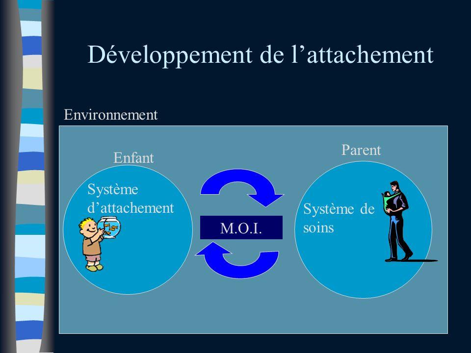 Développement de lattachement Système dattachement Enfant Parent Environnement Système de soins M.O.I.