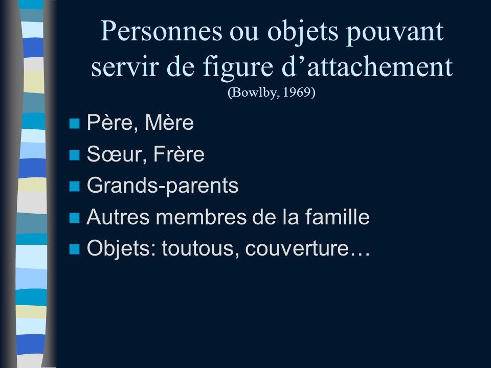 Personnes ou objets pouvant servir de figure dattachement (Bowlby, 1969) Père, Mère Sœur, Frère Grands-parents Autres membres de la famille Objets: toutous, couverture…