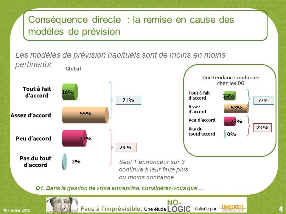 4 10 Février 2012 71% 29 % Global Q1.