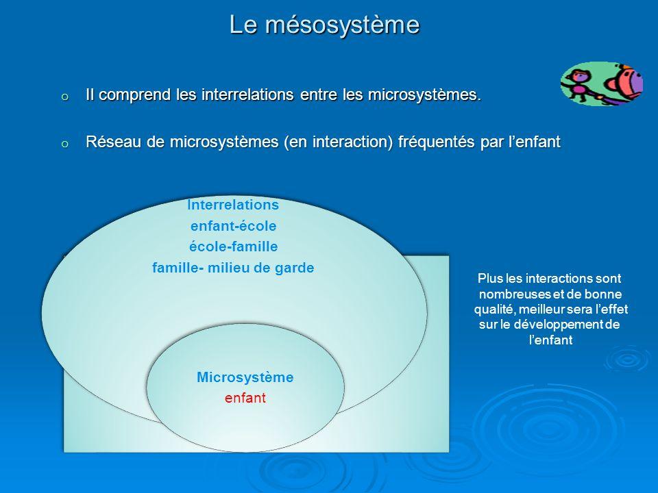 Le microsystème de lenfant ENFANT FAMILLE ÉCOLE (classe)VOISINAGE MILIEU DE GARDE LES AMIS Plus le microsystème est riche, varié et complexe, plus il