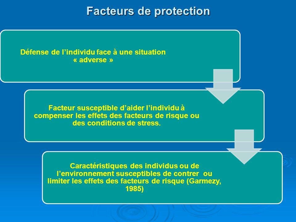 Facteurs de risque Probabilité dexposition à un danger plus au moins sérieux Des facteurs dont la présence accroît la possibilité quun enfant ait des