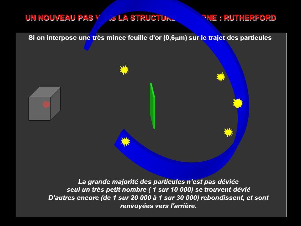 UN NOUVEAU PAS VERS LA STRUCTURE MODERNE : RUTHERFORD Si on interpose une très mince feuille d'or (0,6 m) sur le trajet des particules La grande major