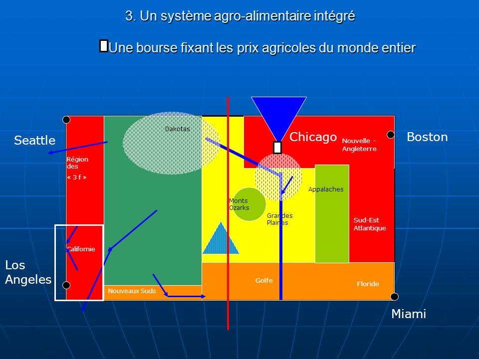 3. Un système agro-alimentaire intégré Une bourse fixant les prix agricoles du monde entier Seattle Los Angeles Miami Boston Nouvelle - Angleterre Rég