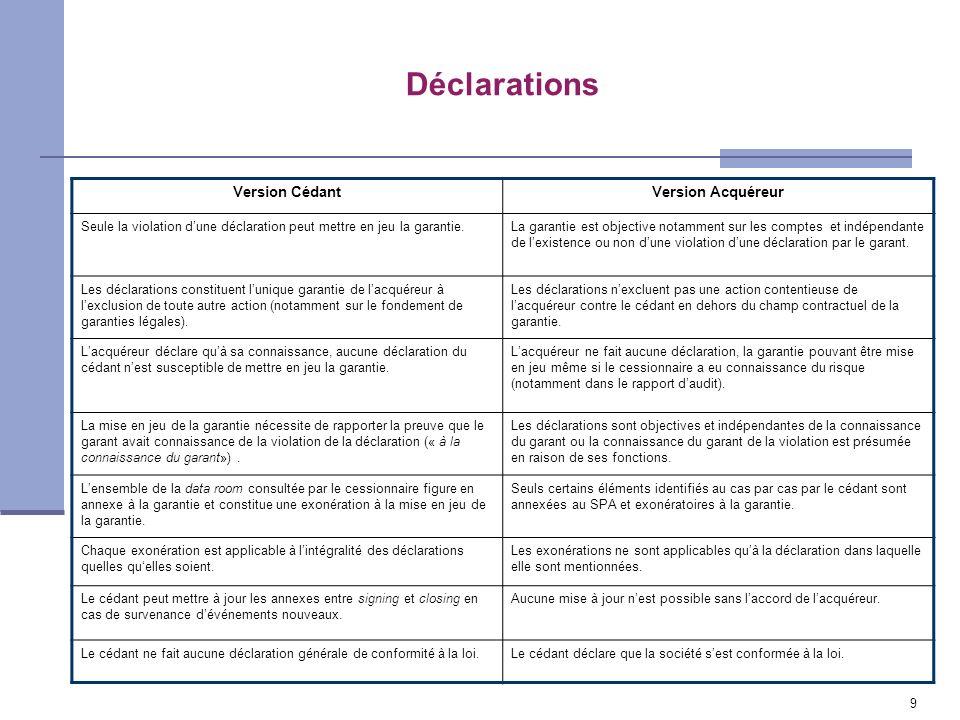 Déclarations Version CédantVersion Acquéreur Seule la violation dune déclaration peut mettre en jeu la garantie.La garantie est objective notamment su