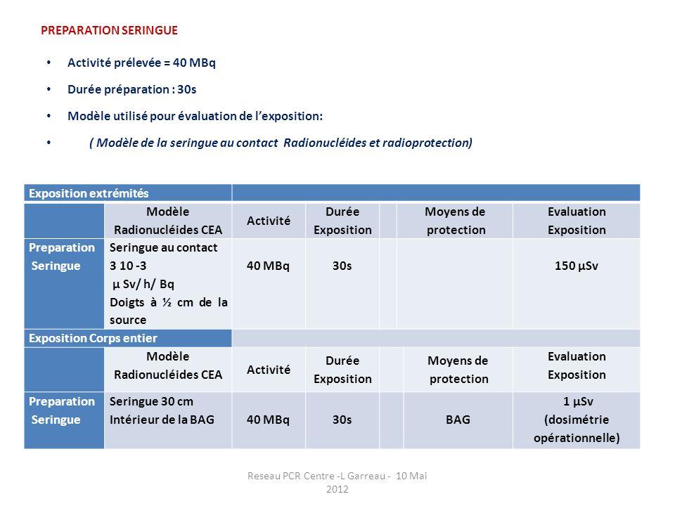 PREPARATION SERINGUE Activité prélevée = 40 MBq Durée préparation : 30s Modèle utilisé pour évaluation de lexposition: ( Modèle de la seringue au cont