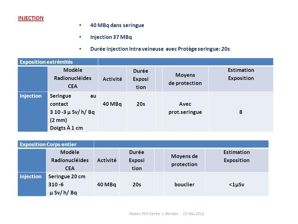 INJECTION 40 MBq dans seringue Injection 37 MBq Durée injection Intra veineuse avec Protège seringue: 20s Exposition extrémités Modèle Radionucléides