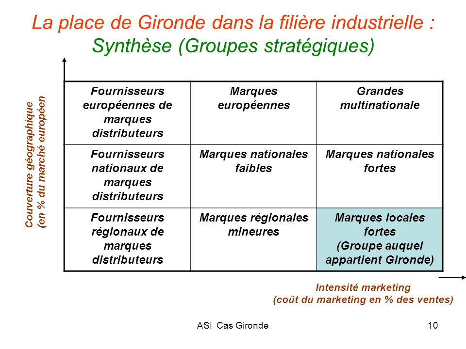 ASI Cas Gironde10 La place de Gironde dans la filière industrielle : Synthèse (Groupes stratégiques) Intensité marketing (coût du marketing en % des v