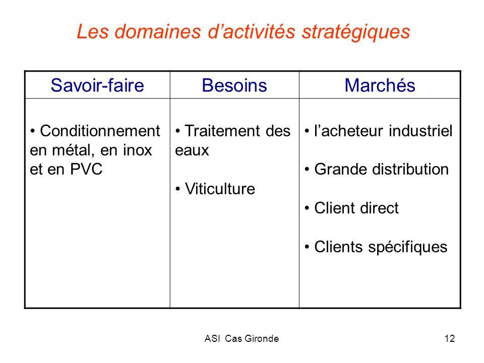 ASI Cas Gironde12 Les domaines dactivités stratégiques Savoir-faireBesoinsMarchés Conditionnement en métal, en inox et en PVC Traitement des eaux Viti