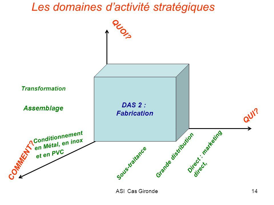 ASI Cas Gironde14 Les domaines dactivité stratégiques Grande distribution Direct : marketing direct, COMMENT? QUOI? QUI? Conditionnement en Métal, en