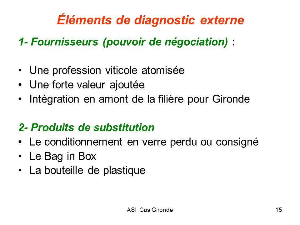ASI Cas Gironde15 Éléments de diagnostic externe 1- Fournisseurs (pouvoir de négociation) : Une profession viticole atomisée Une forte valeur ajoutée