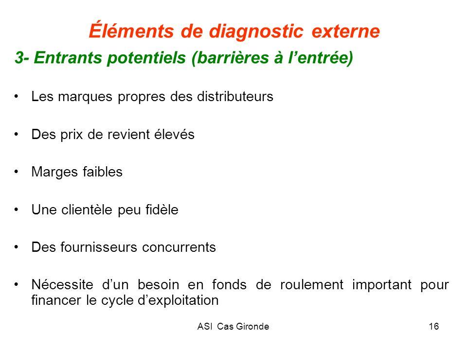 ASI Cas Gironde16 Éléments de diagnostic externe 3- Entrants potentiels (barrières à lentrée) Les marques propres des distributeurs Des prix de revien