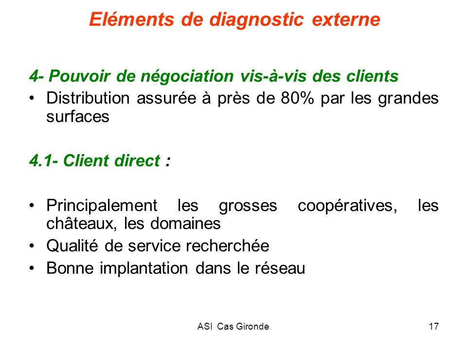 ASI Cas Gironde17 Eléments de diagnostic externe 4- Pouvoir de négociation vis-à-vis des clients Distribution assurée à près de 80% par les grandes su