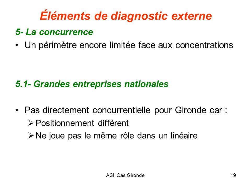 ASI Cas Gironde19 Éléments de diagnostic externe 5- La concurrence Un périmètre encore limitée face aux concentrations 5.1- Grandes entreprises nation