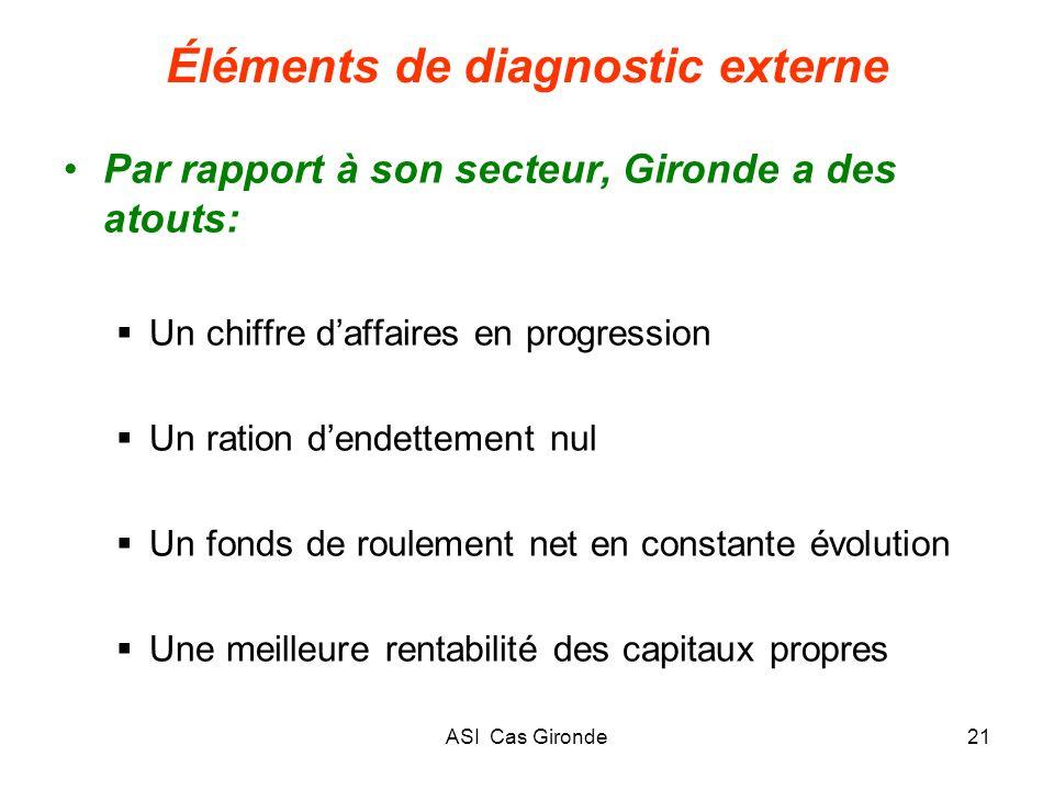 ASI Cas Gironde21 Éléments de diagnostic externe Par rapport à son secteur, Gironde a des atouts: Un chiffre daffaires en progression Un ration dendet