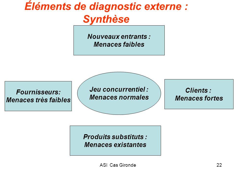 ASI Cas Gironde22 Éléments de diagnostic externe : Synthèse Jeu concurrentiel : Menaces normales Nouveaux entrants : Menaces faibles Clients : Menaces