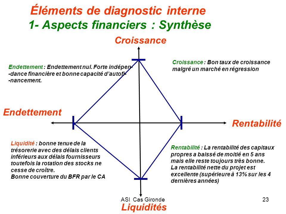 ASI Cas Gironde23 Éléments de diagnostic interne 1- Aspects financiers : Synthèse Liquidités Rentabilité Croissance Endettement Endettement : Endettem