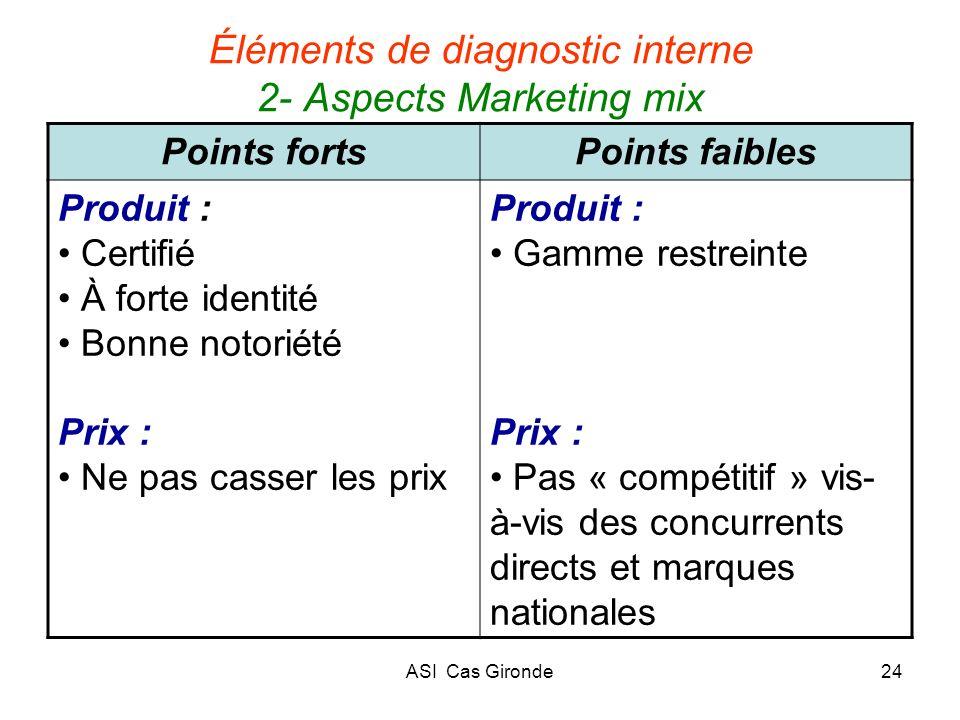 ASI Cas Gironde24 Éléments de diagnostic interne 2- Aspects Marketing mix Points fortsPoints faibles Produit : Certifié À forte identité Bonne notorié