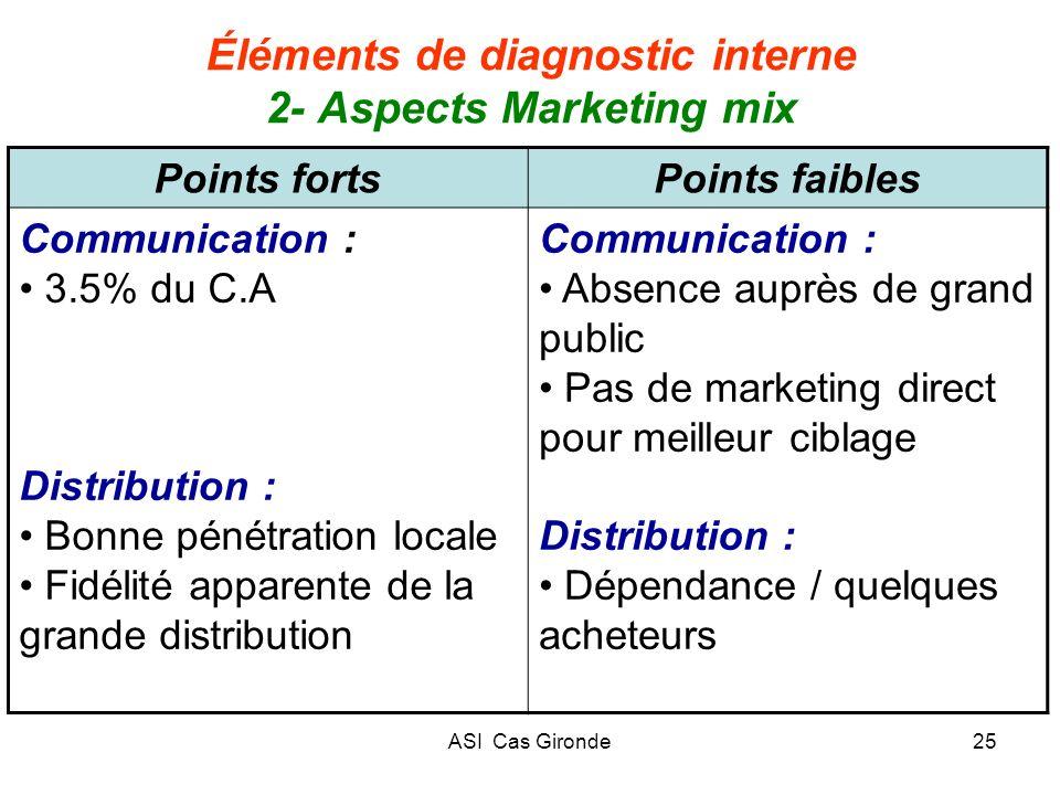ASI Cas Gironde25 Éléments de diagnostic interne 2- Aspects Marketing mix Points fortsPoints faibles Communication : 3.5% du C.A Distribution : Bonne