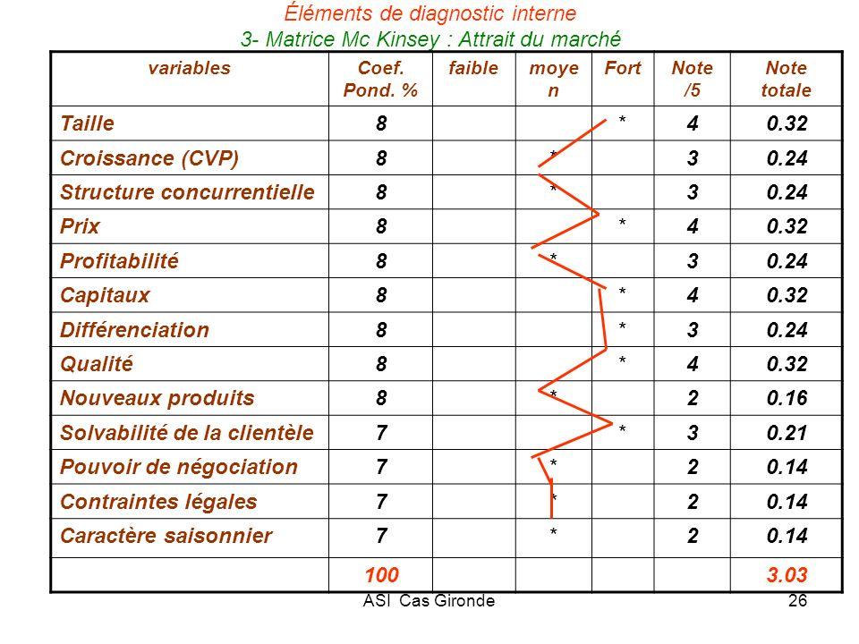 ASI Cas Gironde26 Éléments de diagnostic interne 3- Matrice Mc Kinsey : Attrait du marché variablesCoef. Pond. % faiblemoye n FortNote /5 Note totale