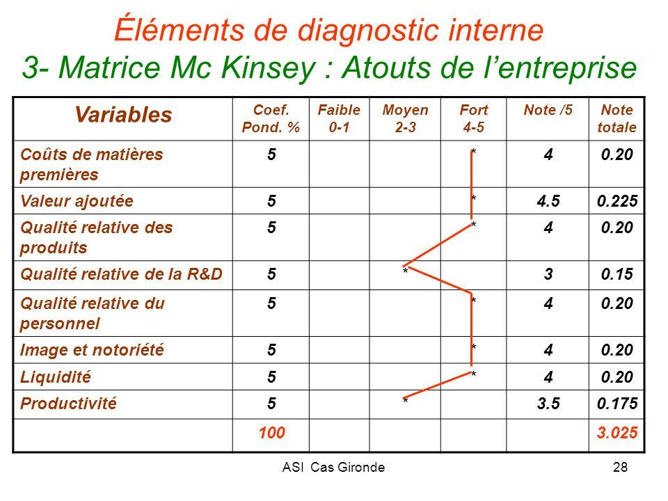 ASI Cas Gironde28 Éléments de diagnostic interne 3- Matrice Mc Kinsey : Atouts de lentreprise Variables Coef. Pond. % Faible 0-1 Moyen 2-3 Fort 4-5 No