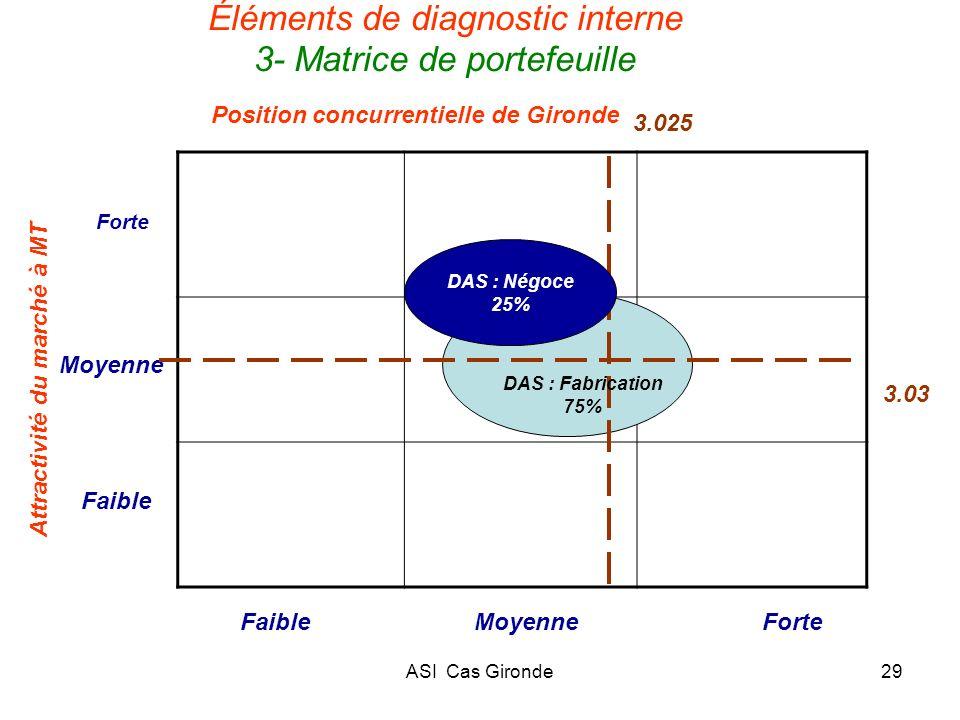 ASI Cas Gironde29 Éléments de diagnostic interne 3- Matrice de portefeuille Position concurrentielle de Gironde Attractivité du marché à MT Forte Moye