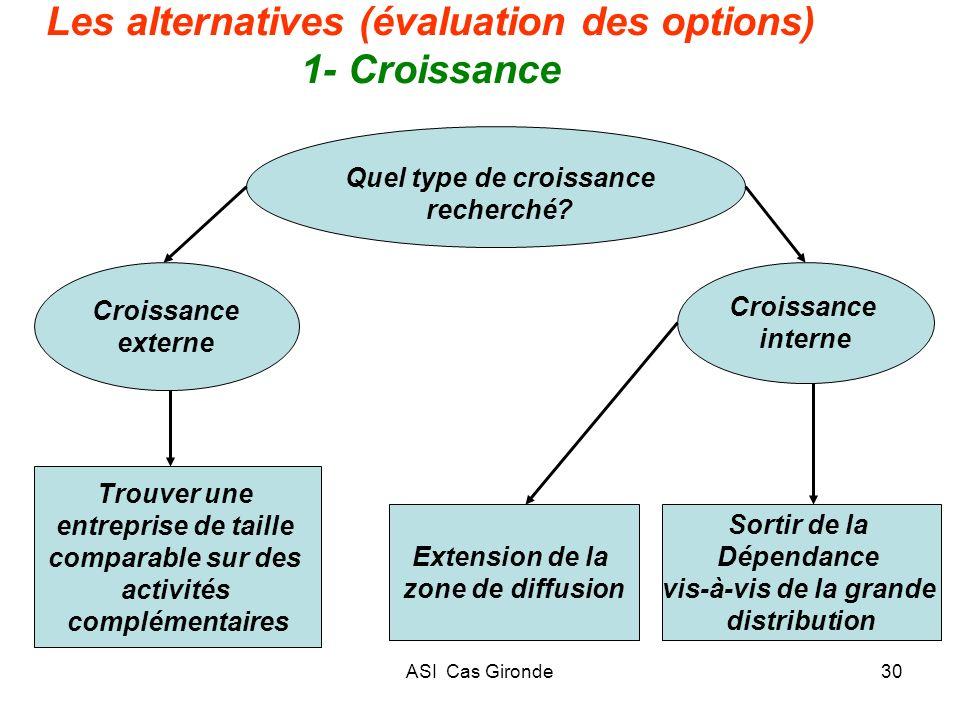 ASI Cas Gironde30 Les alternatives (évaluation des options) 1- Croissance Quel type de croissance recherché? Croissance externe Croissance interne Tro